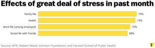 charts explaining stress